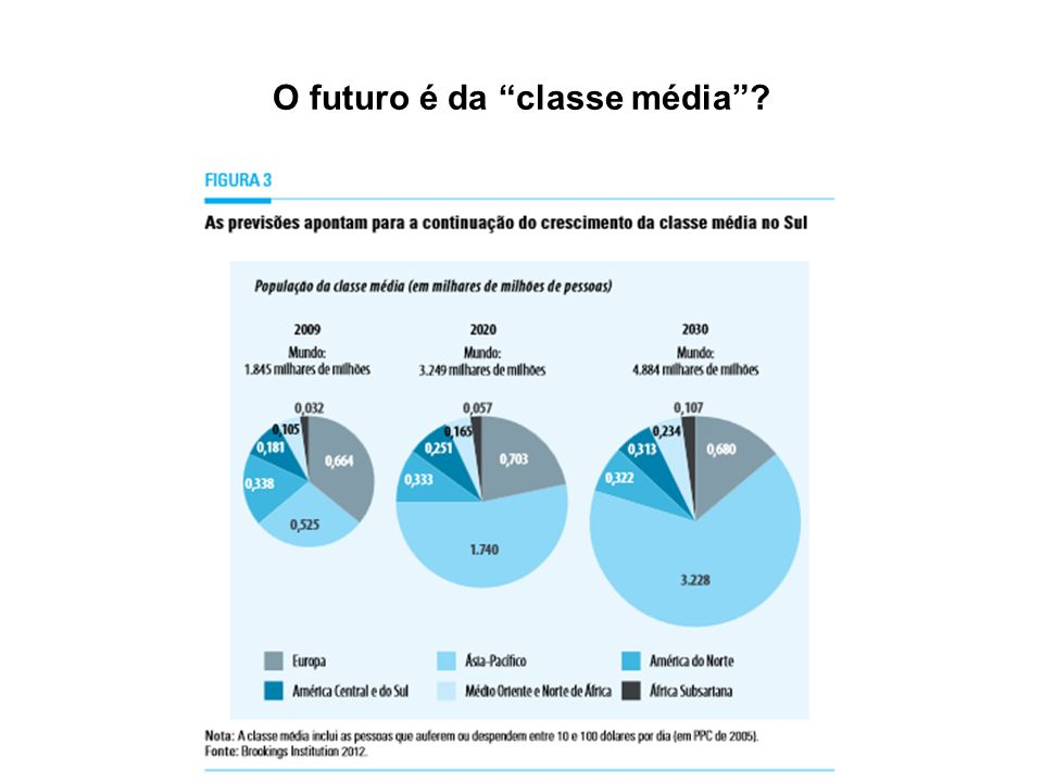 O futuro é da classe média?