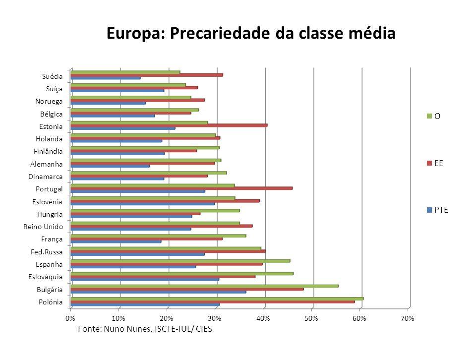 Fonte: European Social Survey (2006) Europa: Precariedade da classe média Fonte: Nuno Nunes, ISCTE-IUL/ CIES