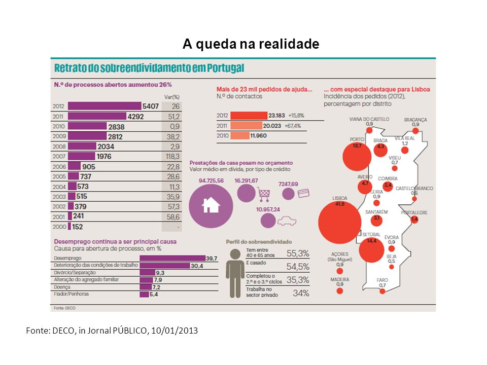 Fonte: DECO, in Jornal PÚBLICO, 10/01/2013 A queda na realidade