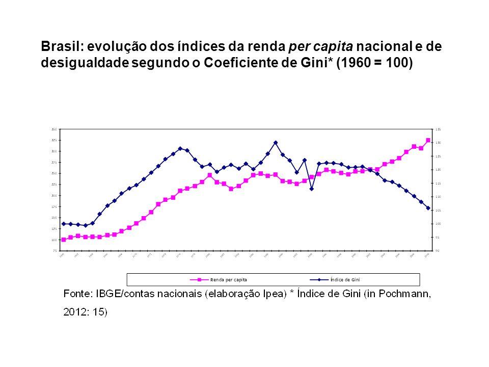 Brasil: evolução dos índices da renda per capita nacional e de desigualdade segundo o Coeficiente de Gini* (1960 = 100)