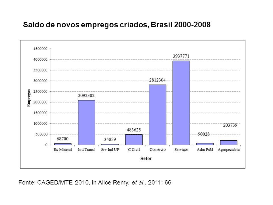 Saldo de novos empregos criados, Brasil 2000-2008 Fonte: CAGED/MTE 2010, in Alice Remy, et al., 2011: 66