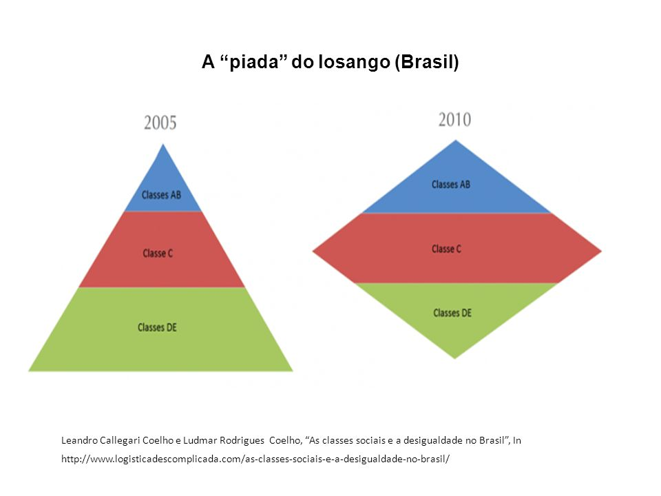 A piada do losango (Brasil) Leandro Callegari Coelho e Ludmar Rodrigues Coelho, As classes sociais e a desigualdade no Brasil, In http://www.logistica