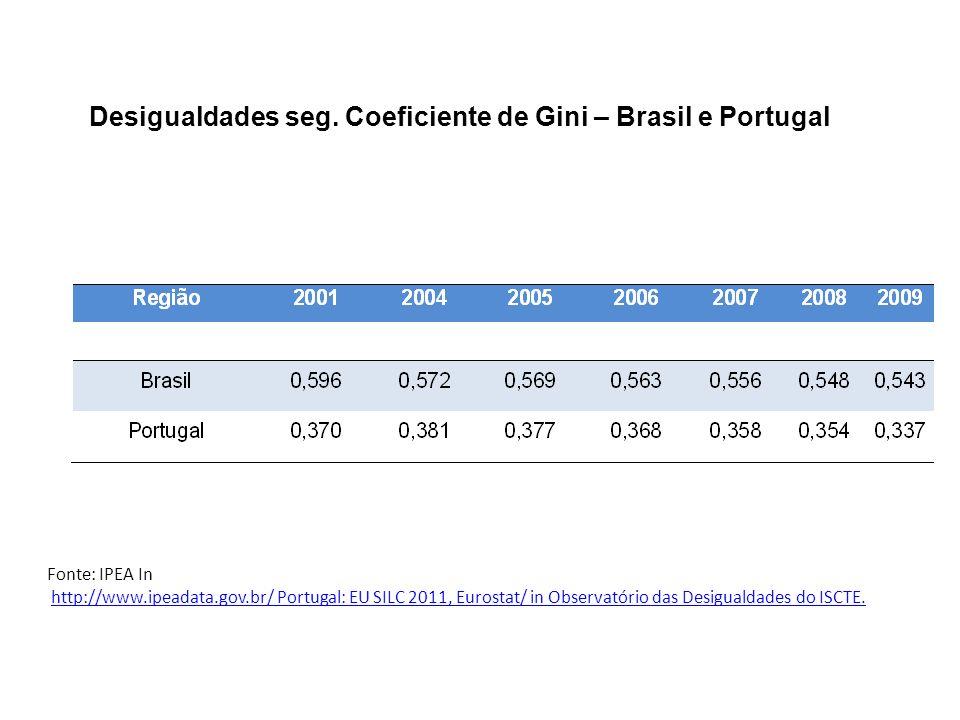 Fonte: IPEA In http://www.ipeadata.gov.br/ Portugal: EU SILC 2011, Eurostat/ in Observatório das Desigualdades do ISCTE.http://www.ipeadata.gov.br/ De