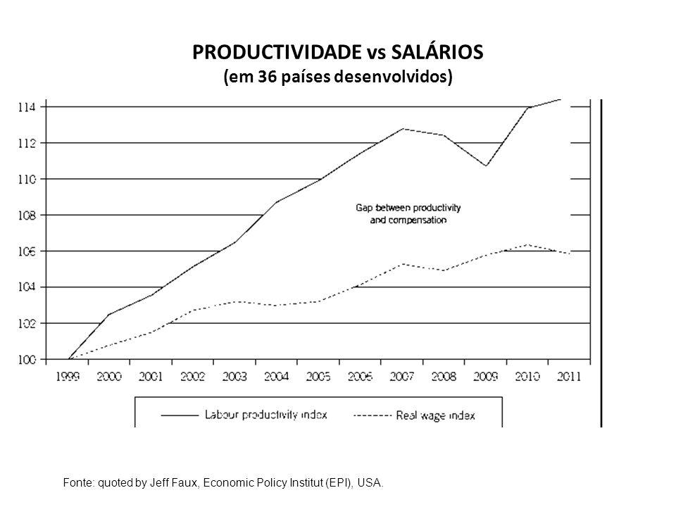 PRODUCTIVIDADE vs SALÁRIOS (em 36 países desenvolvidos) Fonte: quoted by Jeff Faux, Economic Policy Institut (EPI), USA.