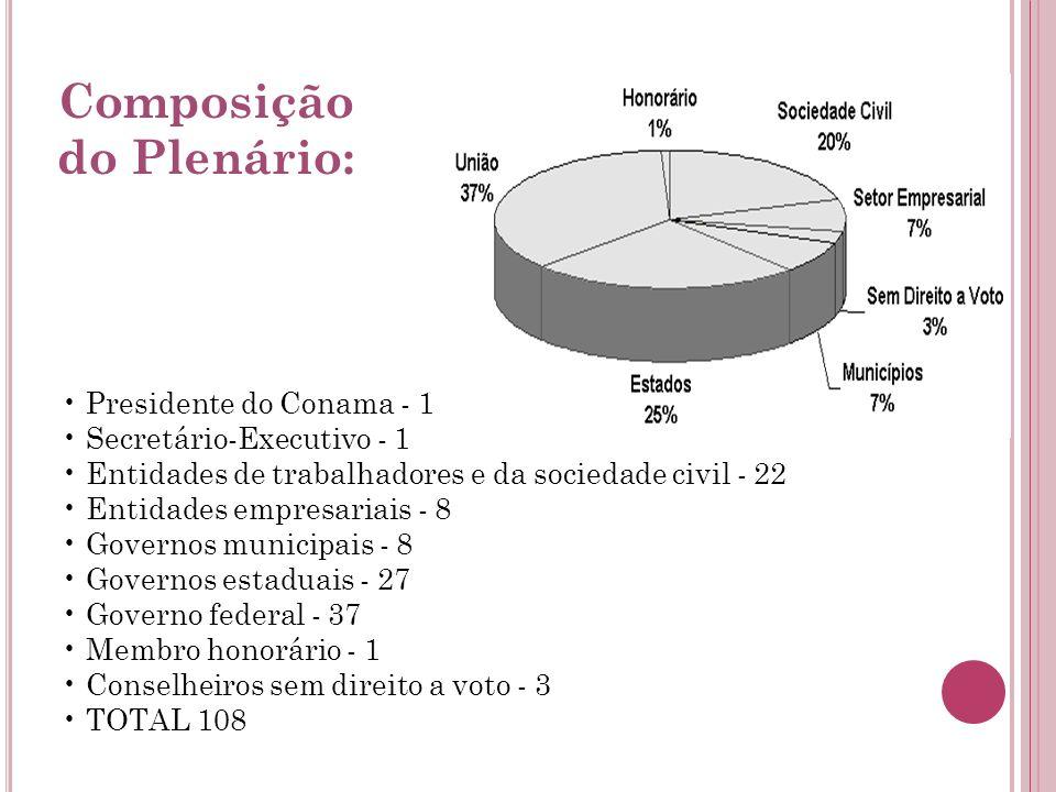 Presidente do Conama - 1 Secretário-Executivo - 1 Entidades de trabalhadores e da sociedade civil - 22 Entidades empresariais - 8 Governos municipais