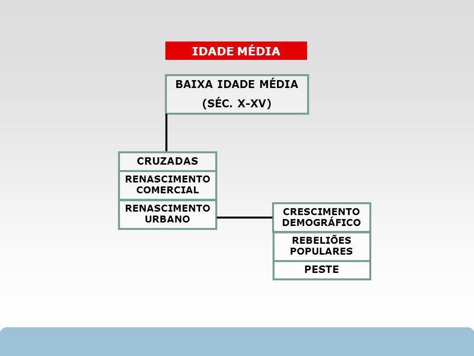 X SAIR IDADE MÉDIA BAIXA IDADE MÉDIA (SÉC. X-XV) CRUZADAS RENASCIMENTO COMERCIAL RENASCIMENTO URBANO PESTE CRESCIMENTO DEMOGRÁFICO REBELIÕES POPULARES
