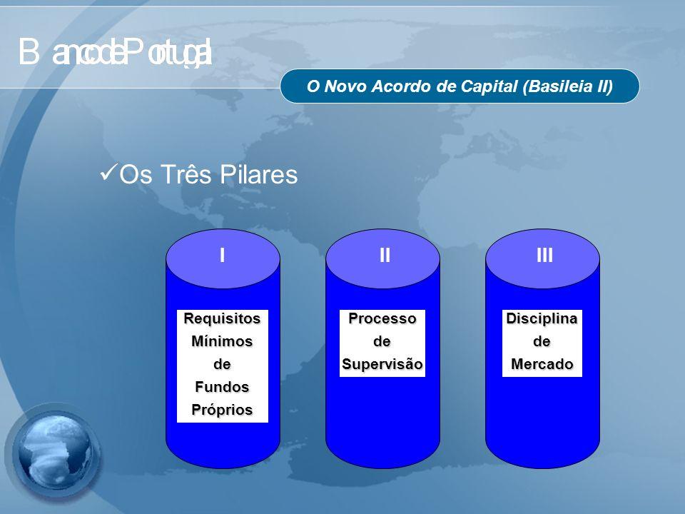O Novo Acordo de Capital (Basileia II) Os Três Pilares I RequisitosMínimosdeFundosPróprios III DisciplinadeMercado II ProcessodeSupervisão
