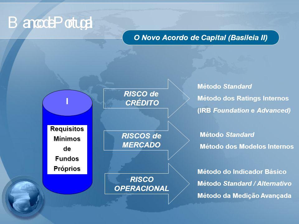 O Novo Acordo de Capital (Basileia II) RISCO de CRÉDITO Método Standard Método dos Ratings Internos (IRB Foundation e Advanced) RISCOS de MERCADO Méto