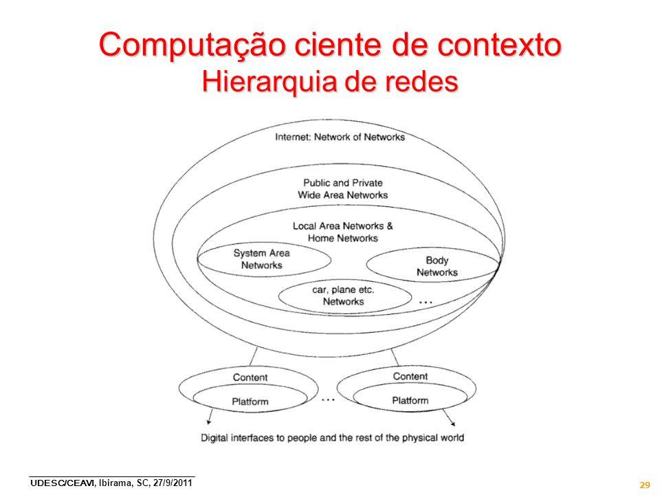 UDESC/CEAVI, Ibirama, SC, 27/9/2011 29 Computação ciente de contexto Hierarquia de redes