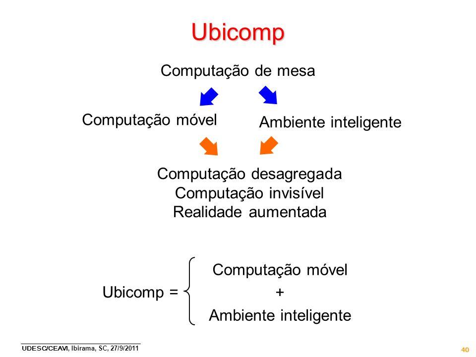 UDESC/CEAVI, Ibirama, SC, 27/9/2011 40 Ubicomp Computação de mesa Computação móvel Ambiente inteligente Computação desagregada Computação invisível Re