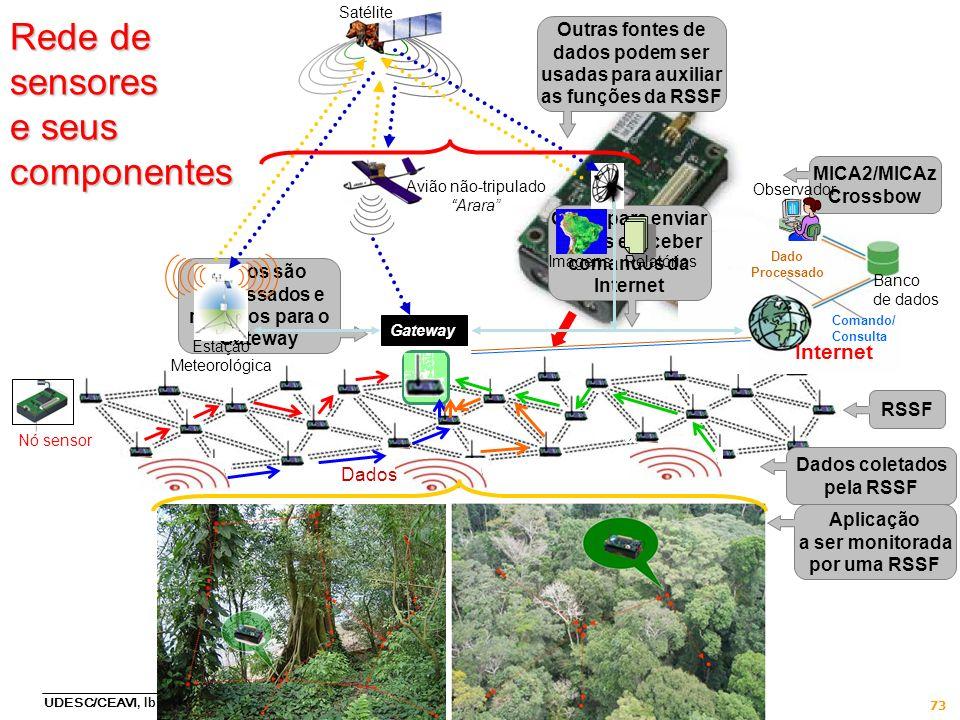 UDESC/CEAVI, Ibirama, SC, 27/9/2011 73 Aplicação a ser monitorada por uma RSSF Nó sensor Gateway RSSF MICA2/MICAz Crossbow Dados Dados coletados pela
