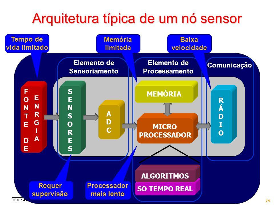 UDESC/CEAVI, Ibirama, SC, 27/9/2011 74 Elemento de Sensoriamento Elemento de Processamento Comunicação Tempo de vida limitado Memória limitada Arquite