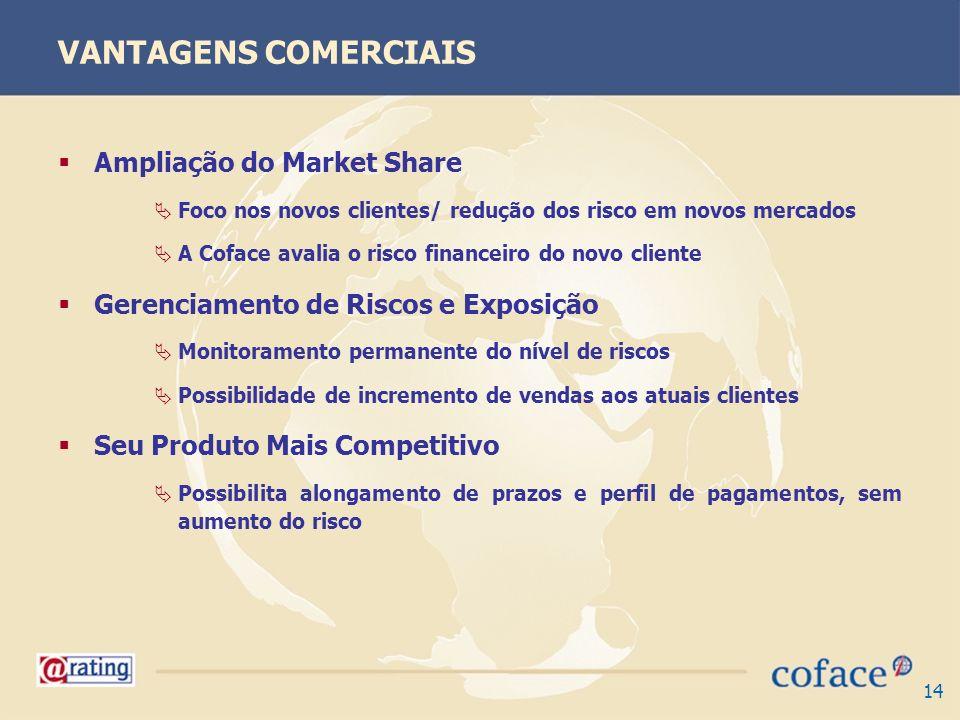 14 VANTAGENS COMERCIAIS Ampliação do Market Share Foco nos novos clientes/ redução dos risco em novos mercados A Coface avalia o risco financeiro do n