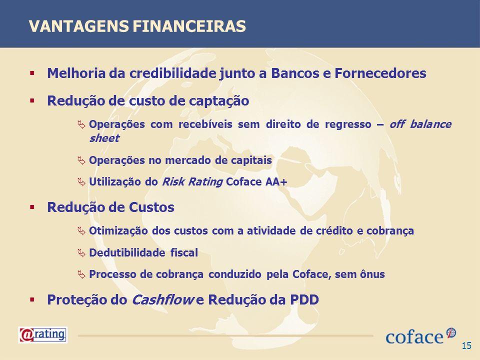 15 VANTAGENS FINANCEIRAS Melhoria da credibilidade junto a Bancos e Fornecedores Redução de custo de captação Operações com recebíveis sem direito de