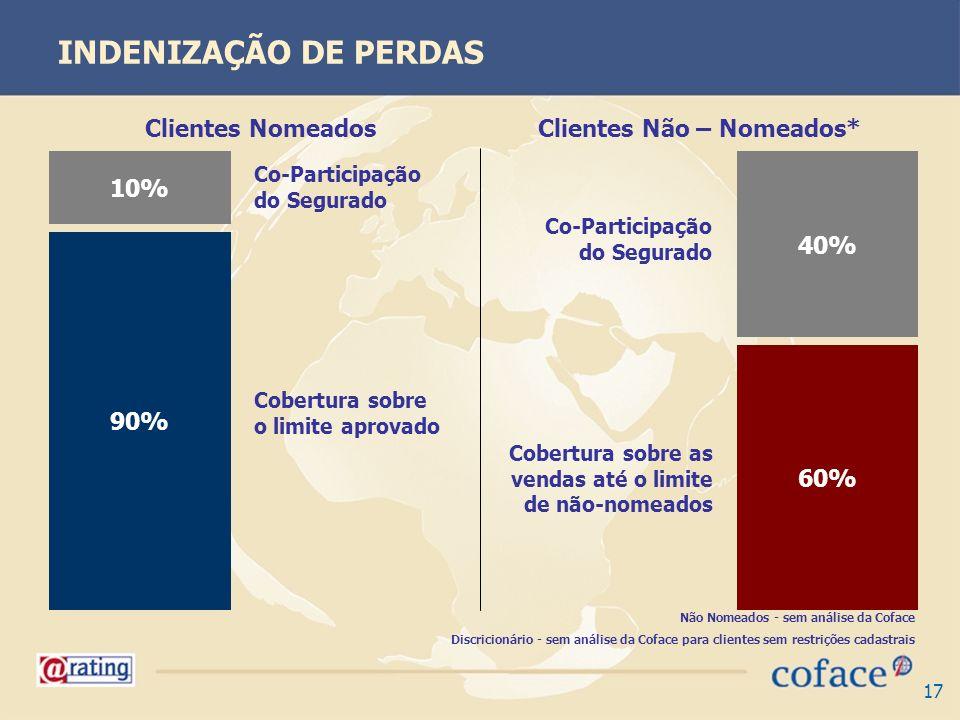 17 INDENIZAÇÃO DE PERDAS 10% 90% 40% 60% Clientes NomeadosClientes Não – Nomeados* Co-Participação do Segurado Cobertura sobre o limite aprovado Cober