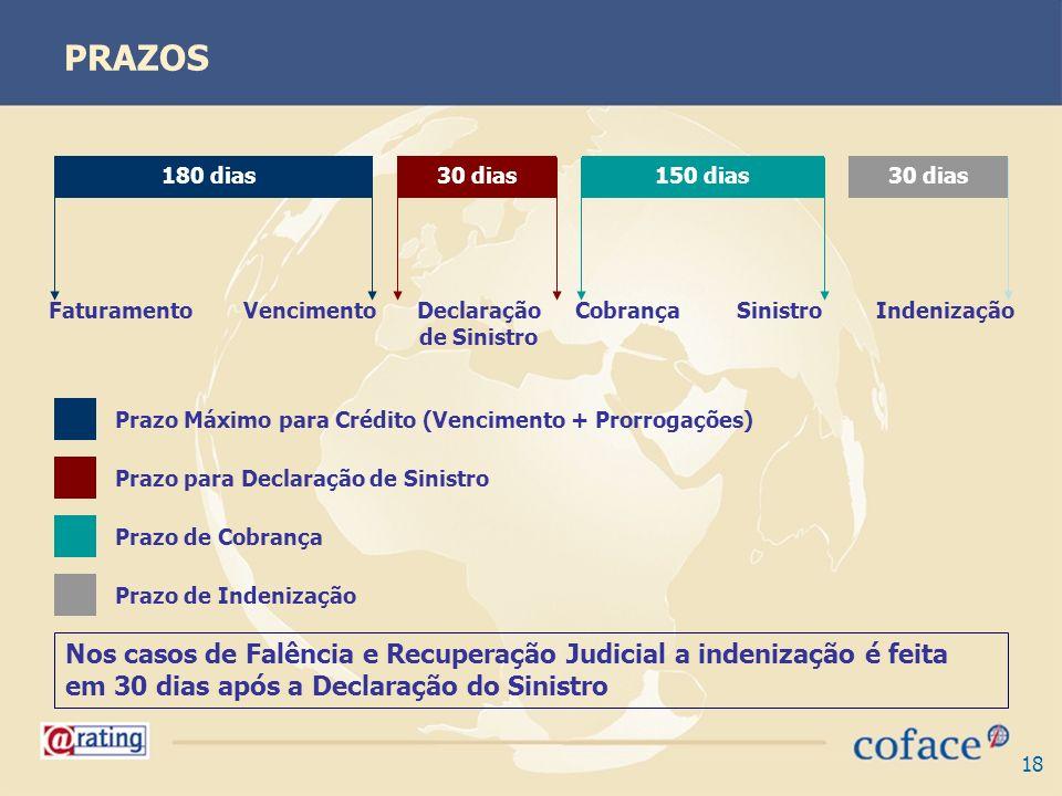 18 PRAZOS 180 dias30 dias150 dias30 dias FaturamentoVencimentoDeclaração de Sinistro CobrançaSinistroIndenização Prazo Máximo para Crédito (Vencimento