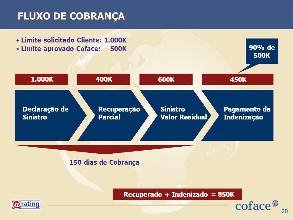 20 FLUXO DE COBRANÇA Declaração de Sinistro Recuperação Parcial Pagamento da Indenização Sinistro Valor Residual 150 dias de Cobrança 1.000K 400K 450K