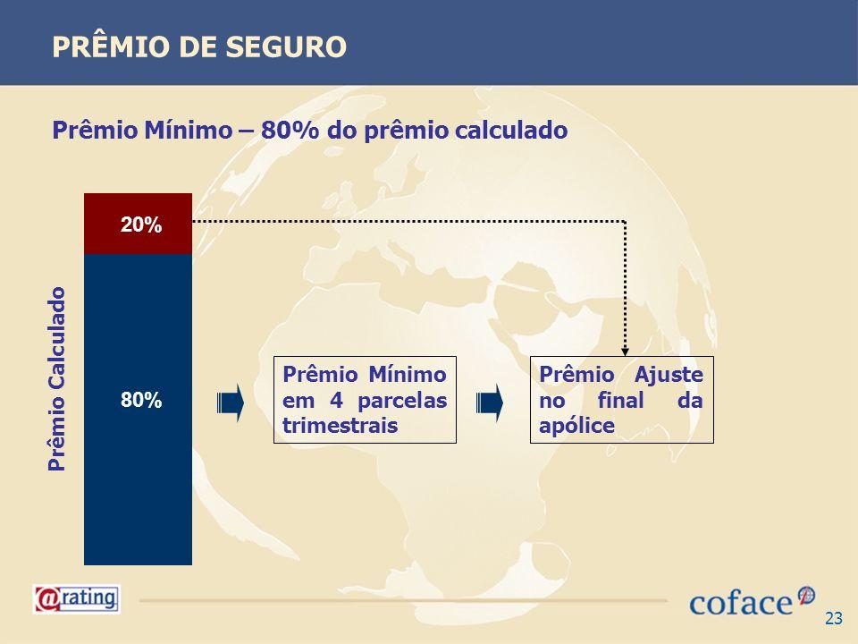 23 PRÊMIO DE SEGURO Prêmio Mínimo – 80% do prêmio calculado Prêmio Calculado Prêmio Mínimo em 4 parcelas trimestrais 80% Prêmio Ajuste no final da apó