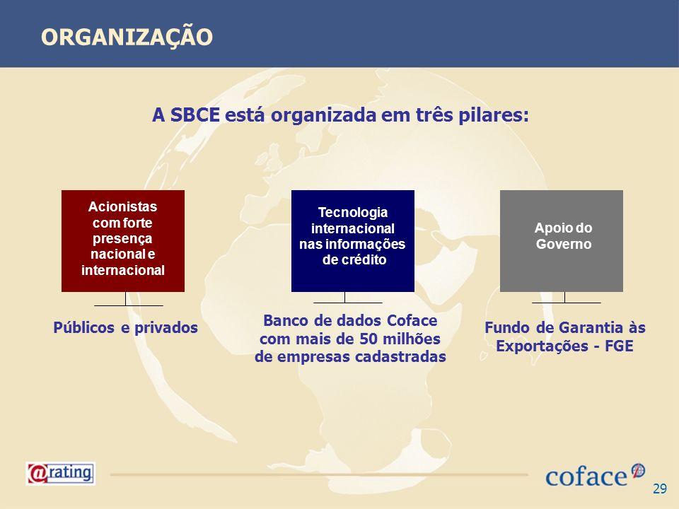 29 A SBCE está organizada em três pilares: Banco de dados Coface com mais de 50 milhões de empresas cadastradas Fundo de Garantia às Exportações - FGE