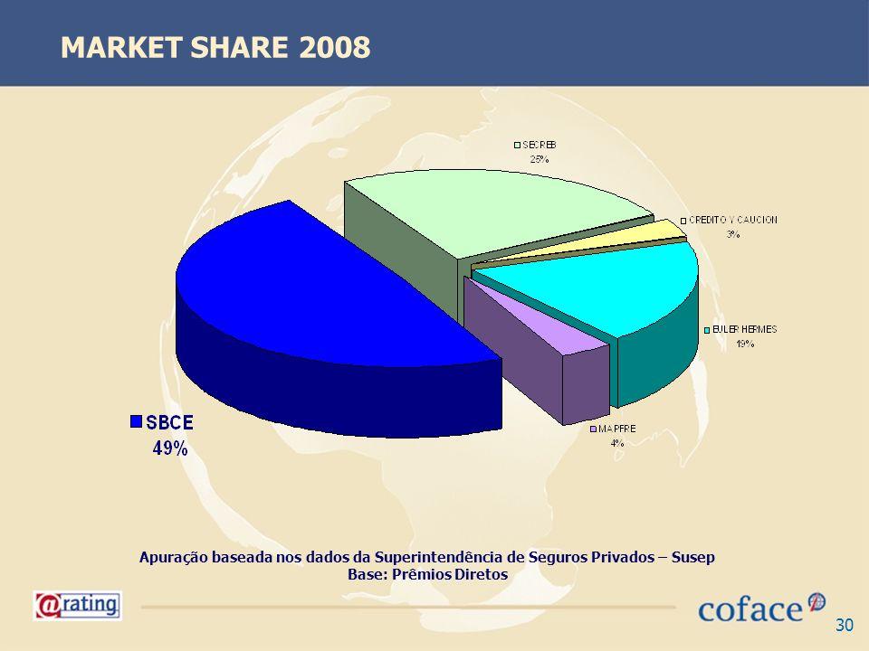 30 Apuração baseada nos dados da Superintendência de Seguros Privados – Susep Base: Prêmios Diretos MARKET SHARE 2008