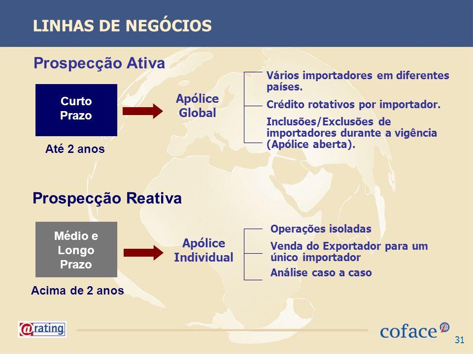 31 Apólice Global Apólice Individual Vários importadores em diferentes países. Crédito rotativos por importador. Inclusões/Exclusões de importadores d
