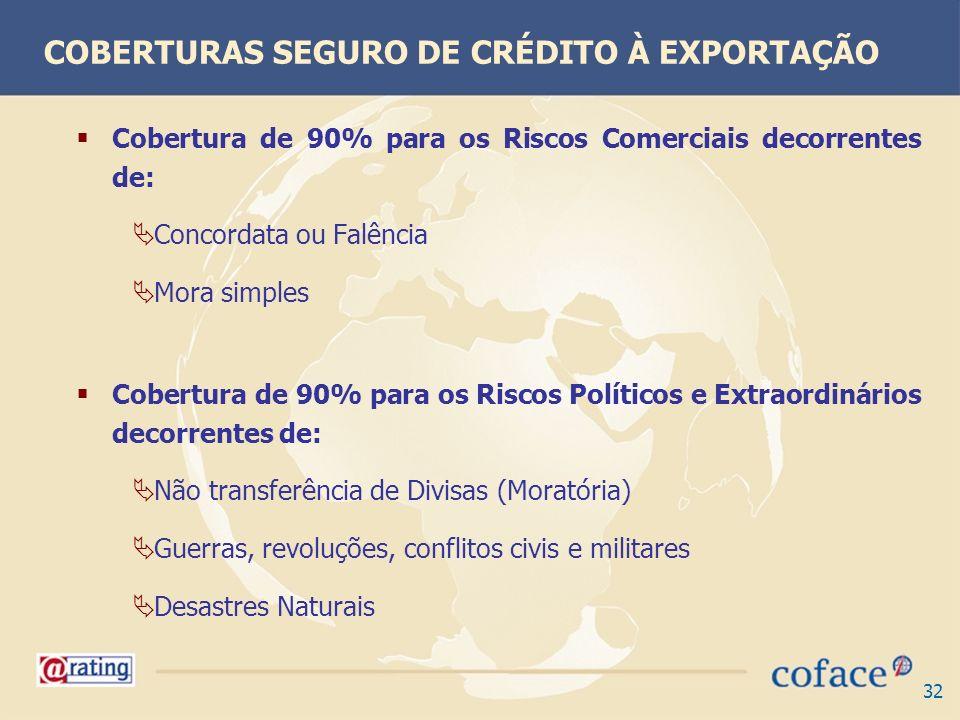 32 Cobertura de 90% para os Riscos Comerciais decorrentes de: Concordata ou Falência Mora simples Cobertura de 90% para os Riscos Políticos e Extraord
