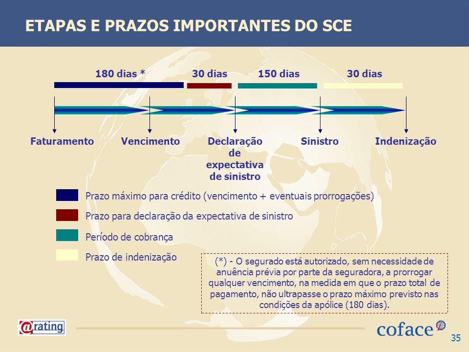 35 150 dias30 dias FaturamentoVencimentoDeclaração de expectativa de sinistro SinistroIndenização Prazo máximo para crédito (vencimento + eventuais pr