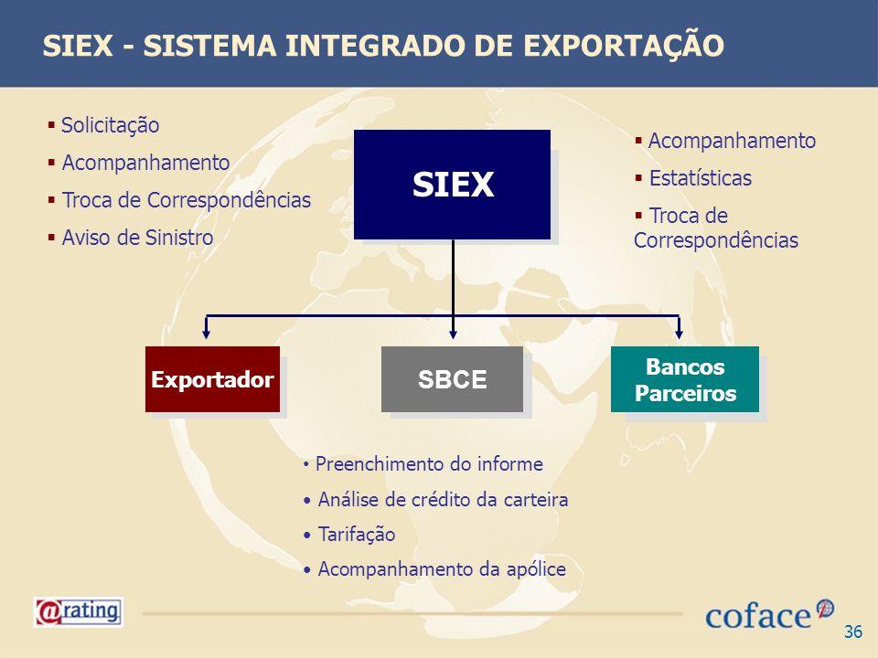 36 SIEX - SISTEMA INTEGRADO DE EXPORTAÇÃO SBCE Exportador Bancos Parceiros Solicitação Acompanhamento Troca de Correspondências Aviso de Sinistro Pree