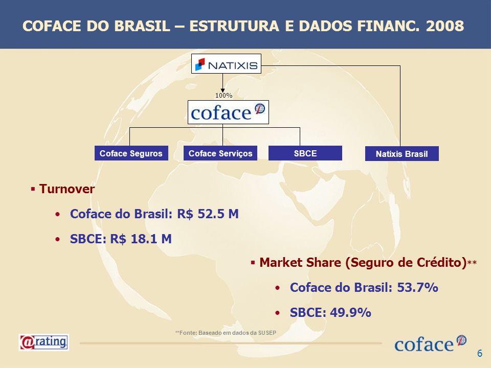 6 Turnover Coface do Brasil: R$ 52.5 M SBCE: R$ 18.1 M **Fonte: Baseado em dados da SUSEP 100% Coface SegurosCoface ServiçosSBCE Natixis Brasil Market