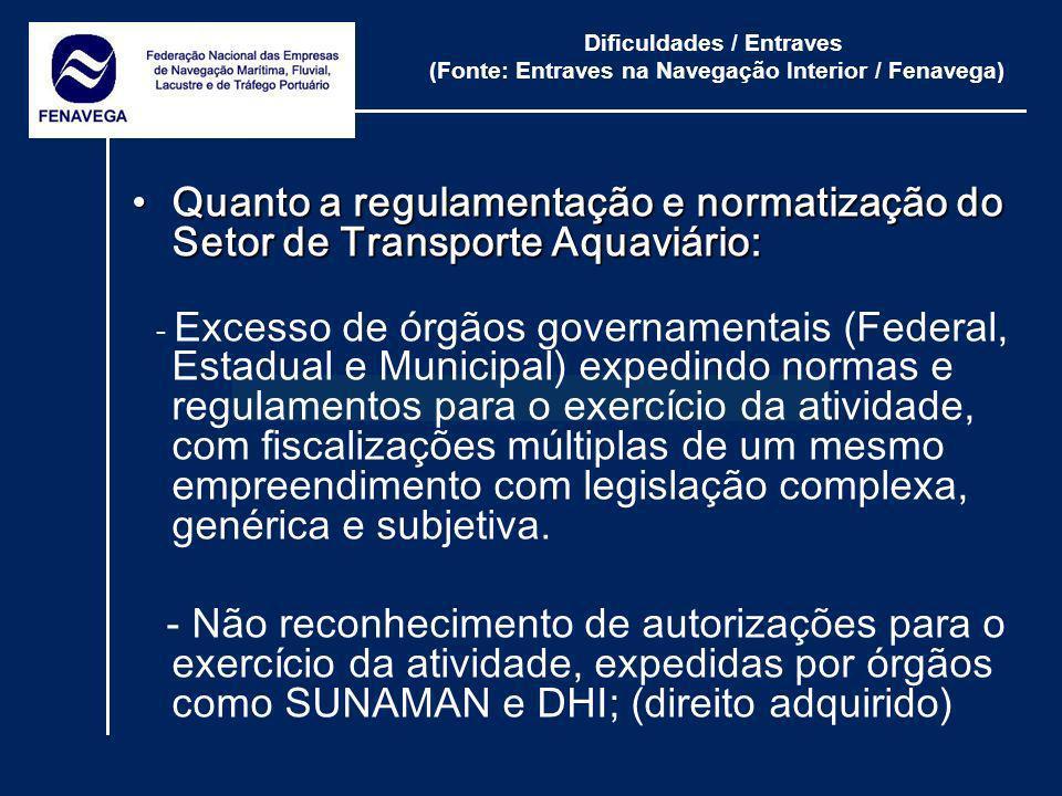 Dificuldades / Entraves (Fonte: Entraves na Navegação Interior / Fenavega) Quanto a regulamentação e normatização do Setor de Transporte Aquaviário:Qu
