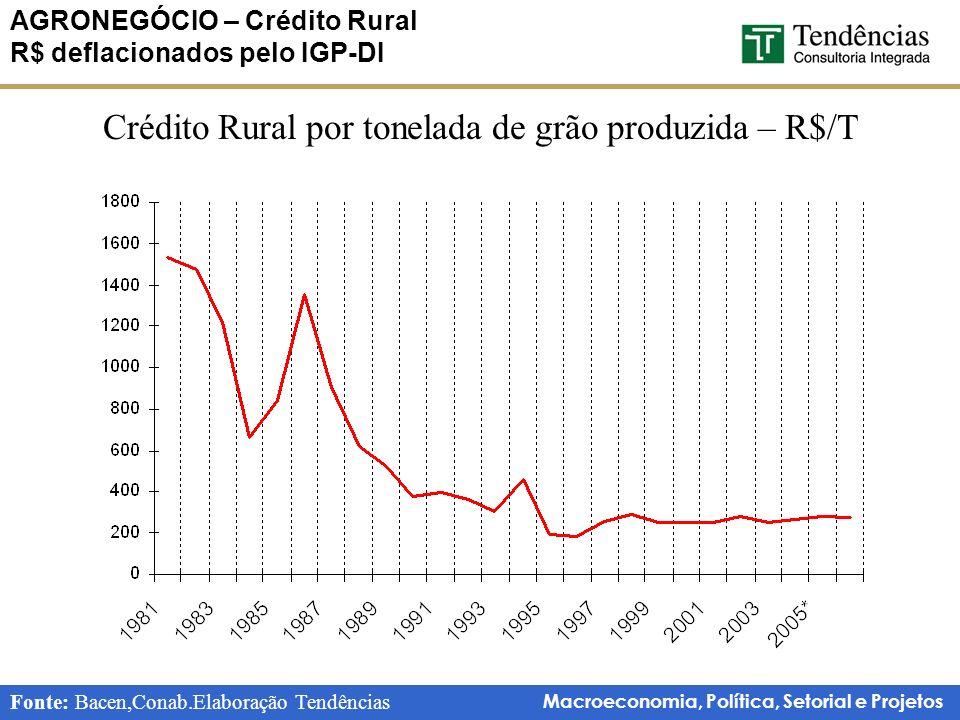 Macroeconomia, Política, Setorial e Projetos AGRONEGÓCIO – Crédito Rural R$ deflacionados pelo IGP-DI Fonte: Bacen,Conab.Elaboração Tendências Crédito Rural por tonelada de grão produzida – R$/T