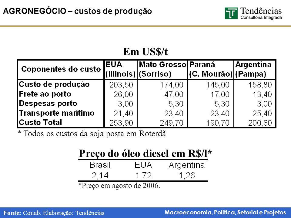 Macroeconomia, Política, Setorial e Projetos AGRONEGÓCIO – custos de produção Em US$/t * Todos os custos da soja posta em Roterdã Fonte: Conab.