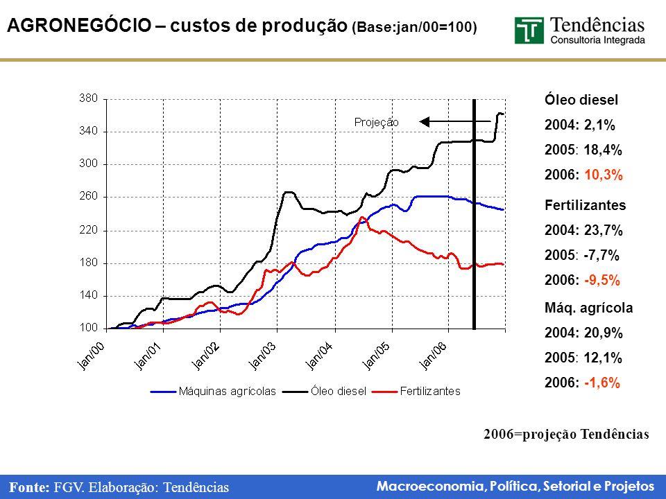 Macroeconomia, Política, Setorial e Projetos AGRONEGÓCIO – custos de produção (Base:jan/00=100) Óleo diesel 2004: 2,1% 2005: 18,4% 2006: 10,3% Fertilizantes 2004: 23,7% 2005: -7,7% 2006: -9,5% Máq.