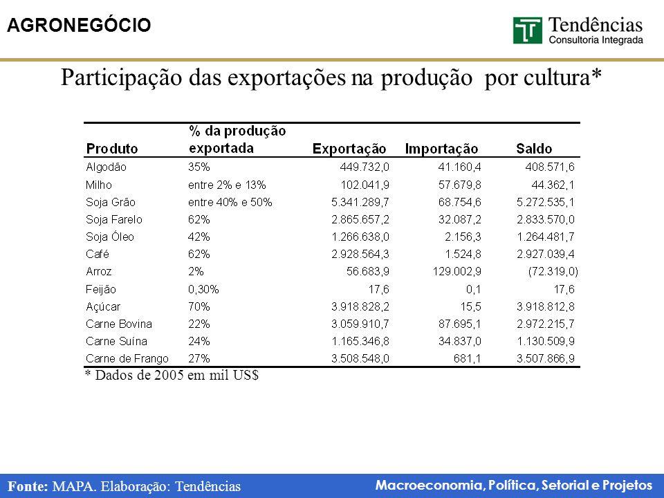 Macroeconomia, Política, Setorial e Projetos AGRONEGÓCIO Participação das exportações na produção por cultura* Fonte: MAPA.