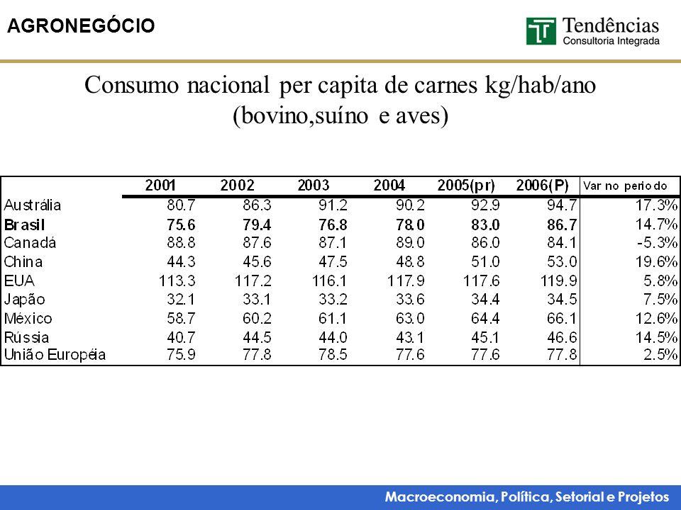 Macroeconomia, Política, Setorial e Projetos AGRONEGÓCIO Consumo nacional per capita de carnes kg/hab/ano (bovino,suíno e aves)