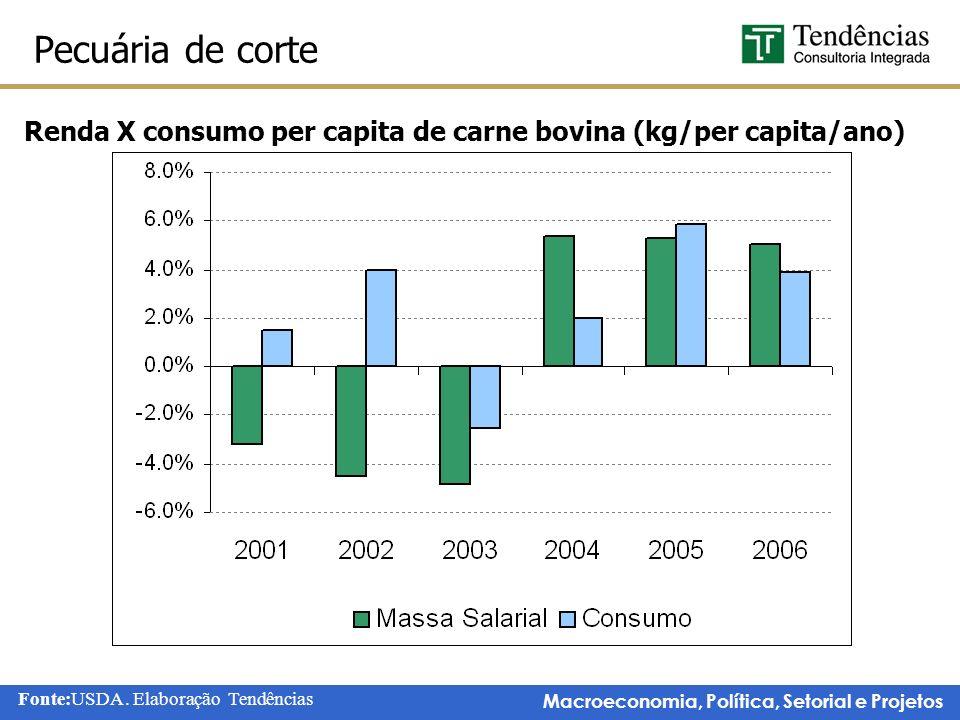 Macroeconomia, Política, Setorial e Projetos Pecuária de corte Fonte:USDA.