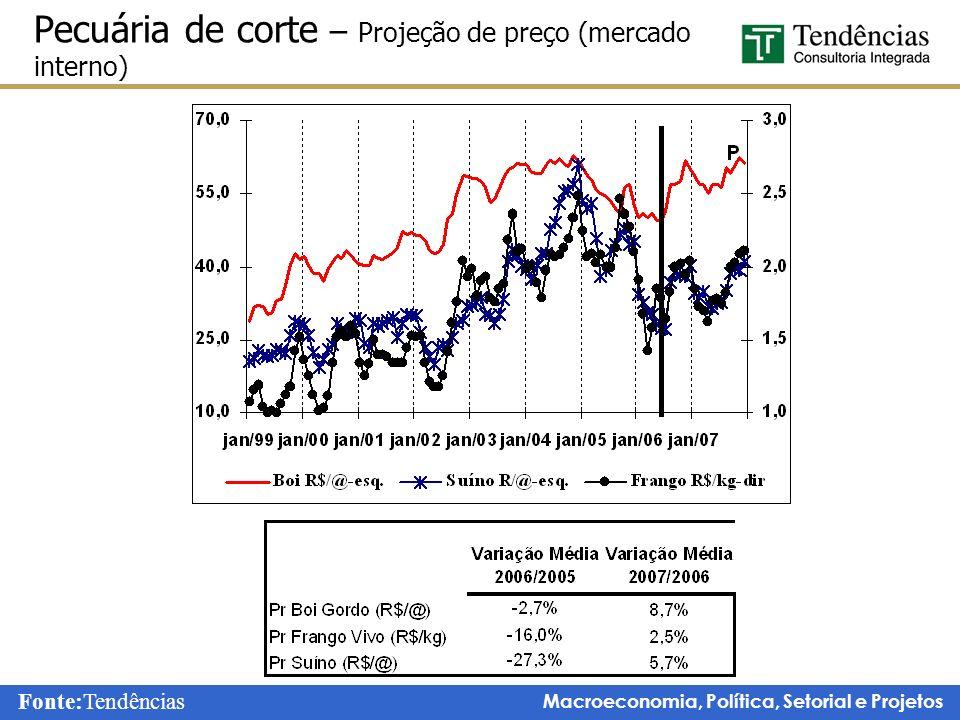Macroeconomia, Política, Setorial e Projetos Pecuária de corte – Projeção de preço (mercado interno) Fonte:Tendências