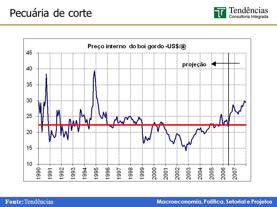 Macroeconomia, Política, Setorial e Projetos Pecuária de corte Fonte:Tendências