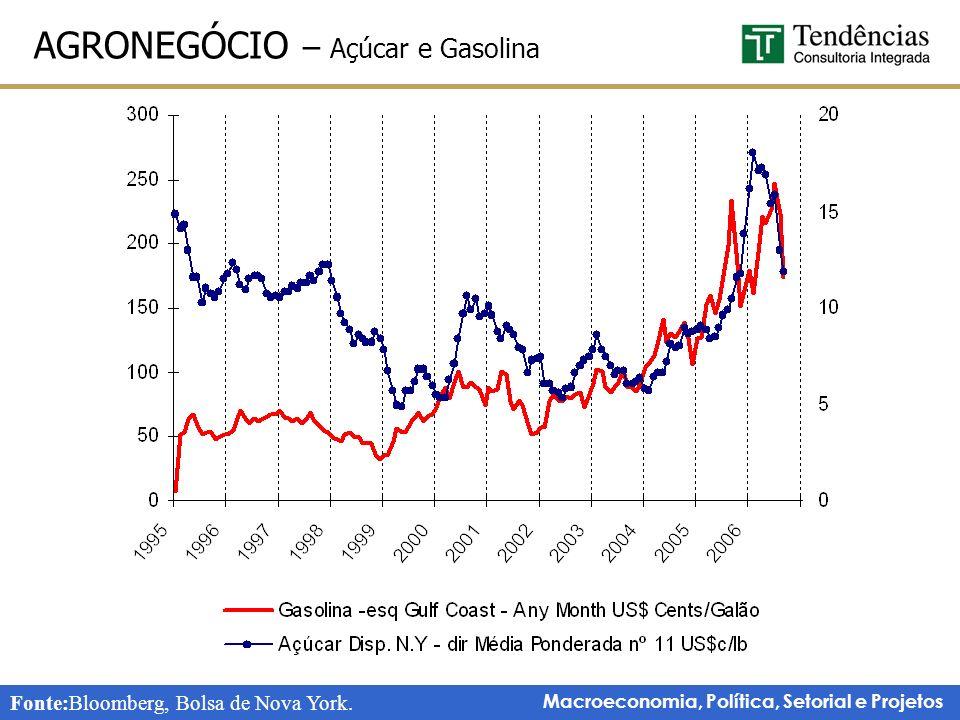 Macroeconomia, Política, Setorial e Projetos AGRONEGÓCIO – Açúcar e Gasolina Fonte:Bloomberg, Bolsa de Nova York.