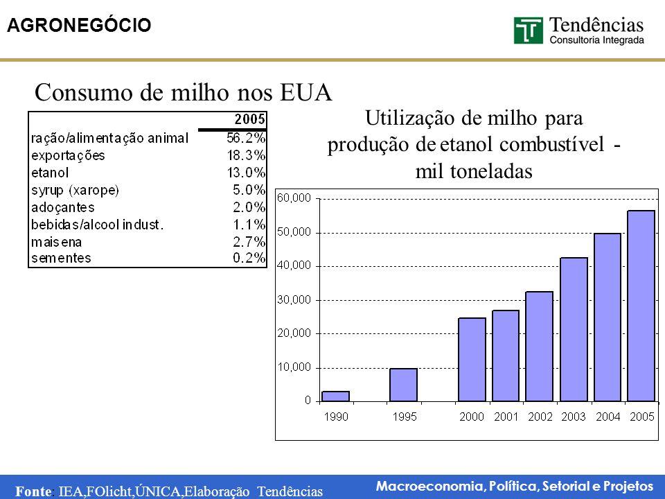 Macroeconomia, Política, Setorial e Projetos AGRONEGÓCIO Consumo de milho nos EUA Utilização de milho para produção de etanol combustível - mil toneladas Fonte: IEA,FOlicht,ÚNICA,Elaboração Tendências