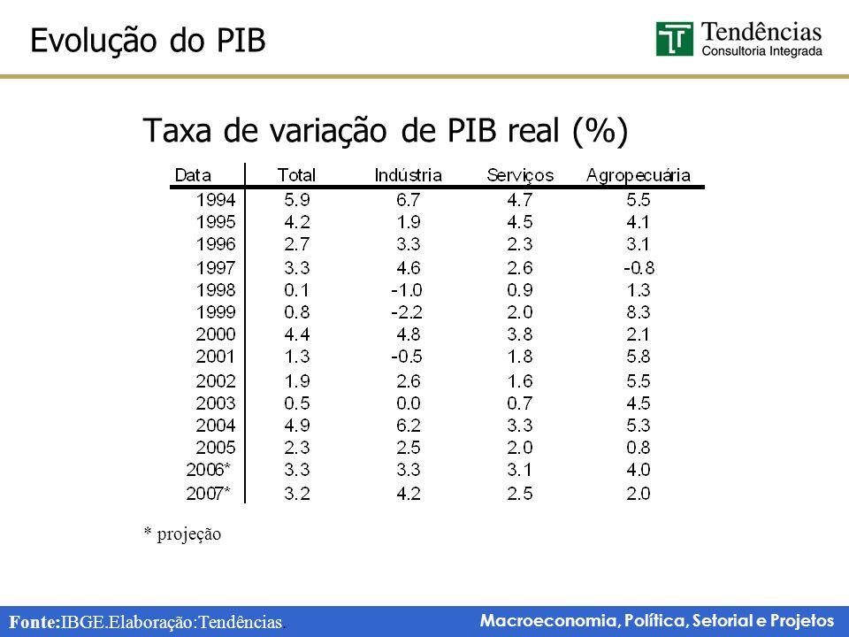 Macroeconomia, Política, Setorial e Projetos Taxa de variação de PIB real (%) * projeção Evolução do PIB Fonte:IBGE.Elaboração:Tendências.