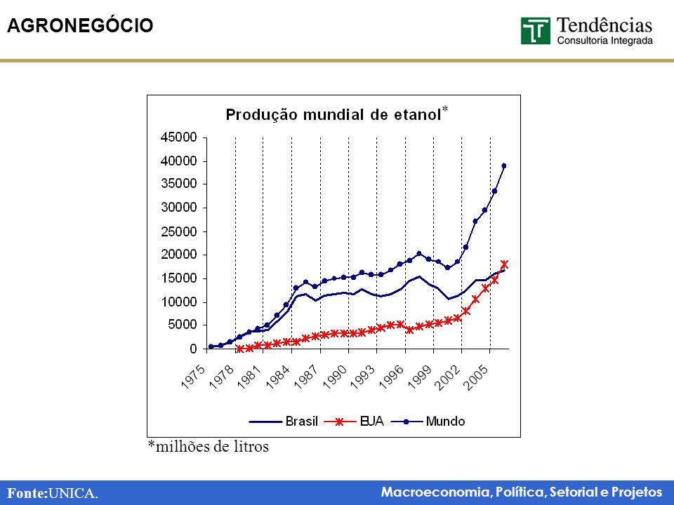 Macroeconomia, Política, Setorial e Projetos AGRONEGÓCIO Fonte:UNICA. *milhões de litros *