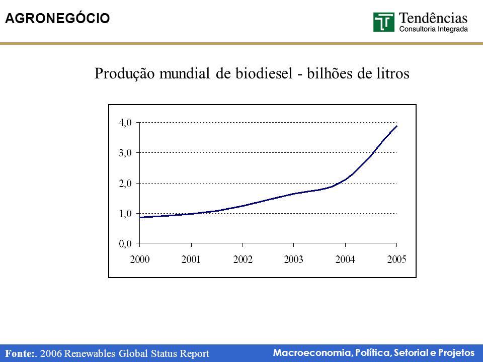 Macroeconomia, Política, Setorial e Projetos AGRONEGÓCIO Fonte:.