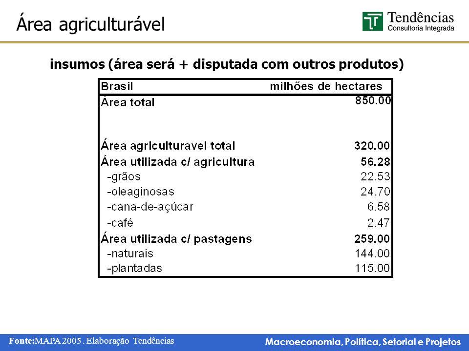 Macroeconomia, Política, Setorial e Projetos Área agriculturável Fonte:MAPA 2005.