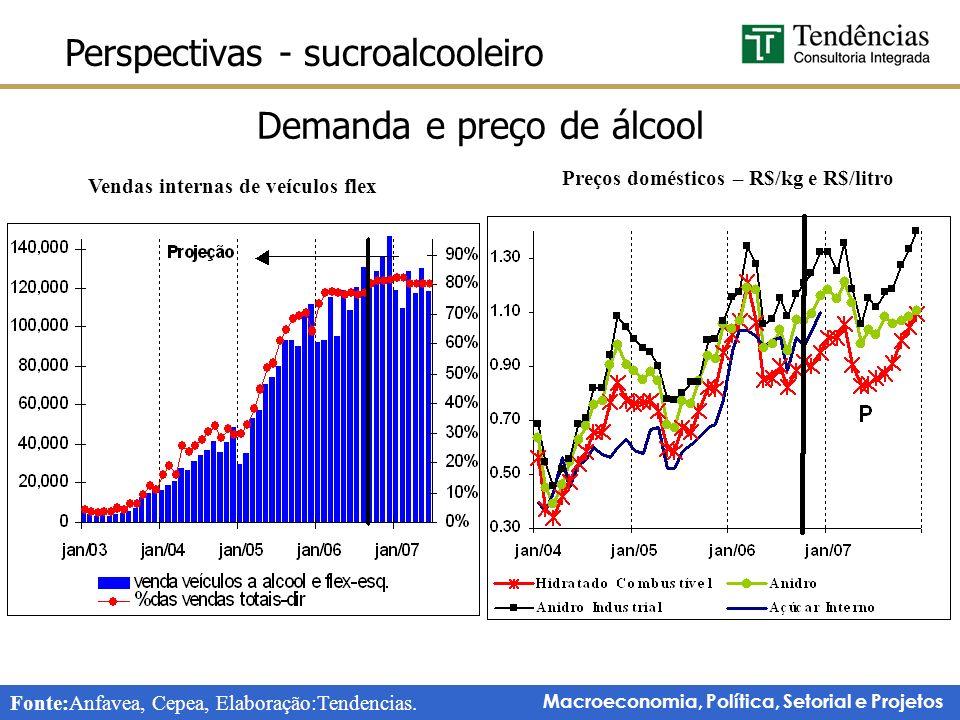 Macroeconomia, Política, Setorial e Projetos Perspectivas - sucroalcooleiro Demanda e preço de álcool Fonte:Anfavea, Cepea, Elaboração:Tendencias.