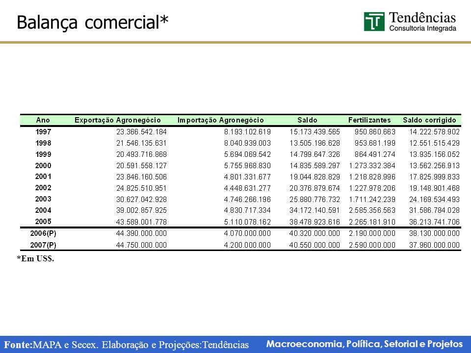 Macroeconomia, Política, Setorial e Projetos Balança comercial* Fonte:MAPA e Secex.