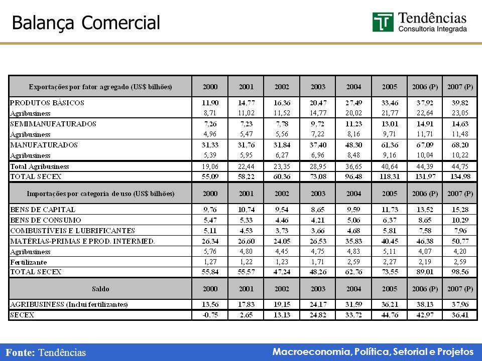 Macroeconomia, Política, Setorial e Projetos Balança Comercial Fonte: Tendências