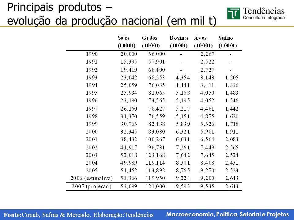 Macroeconomia, Política, Setorial e Projetos Principais produtos – evolução da produção nacional (em mil t) Fonte:Conab, Safras & Mercado.