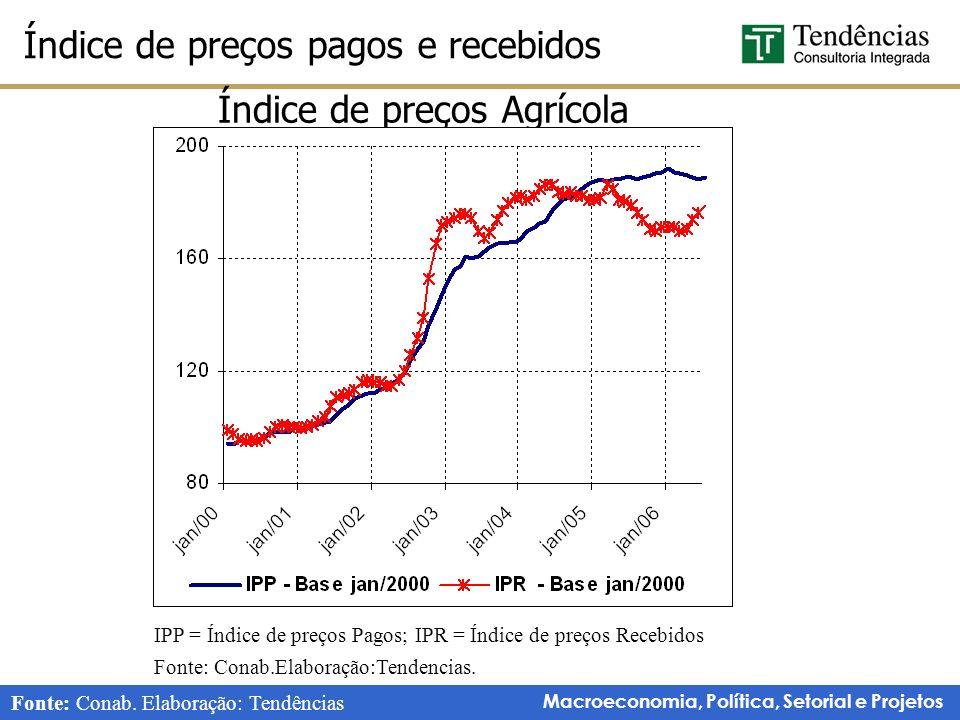Macroeconomia, Política, Setorial e Projetos Índice de preços pagos e recebidos Fonte: Conab.Elaboração:Tendencias.