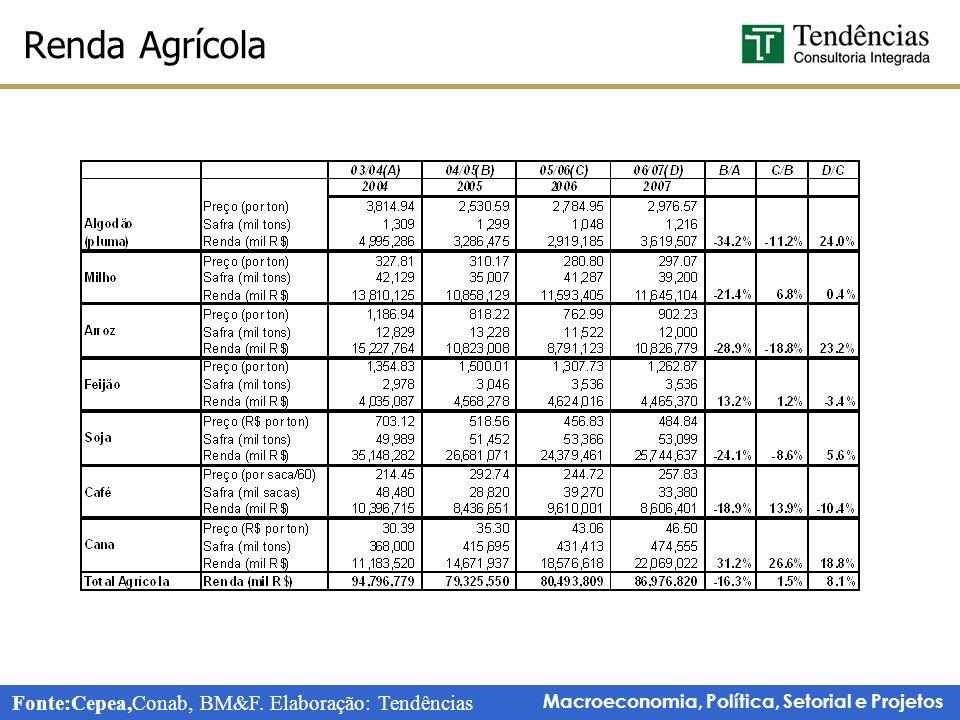 Macroeconomia, Política, Setorial e Projetos Renda Agrícola Fonte:Cepea,Conab, BM&F.